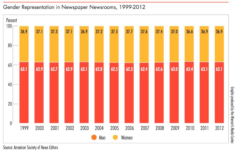 Under-representation women in newspaper newsrooms.