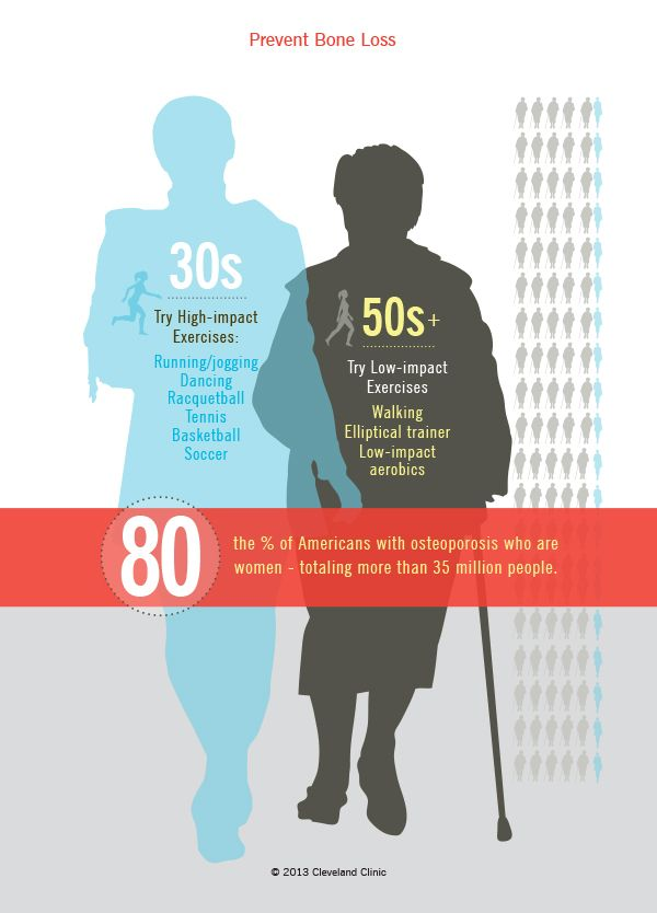 21++ Osteoporosis in womens health viral