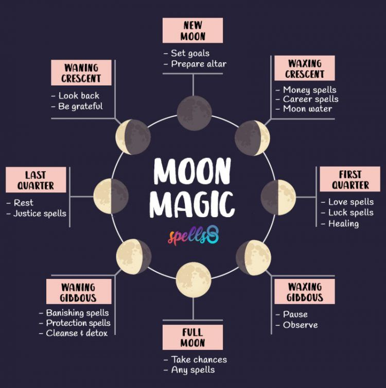 Moon Magic: Spells for Every Lunar Phase