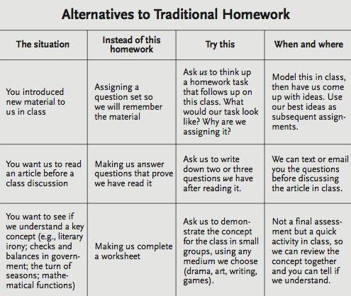 Alternatives To Homework A Chart For Teachers Homework New Teachers Teaching Inspiration