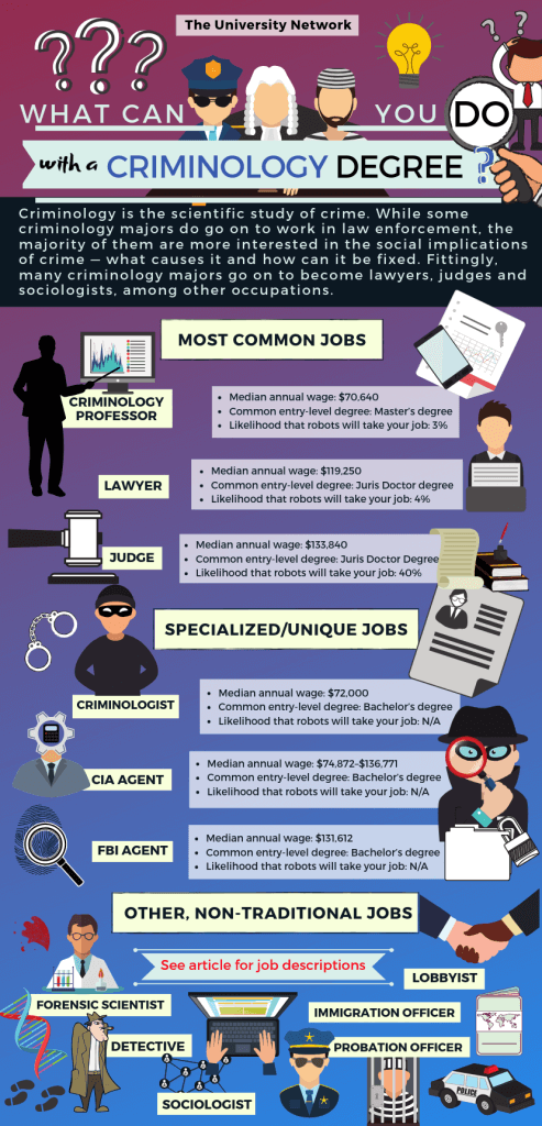 12 Jobs For Criminology Majors The University Network Criminology Criminal Psychology Forensics