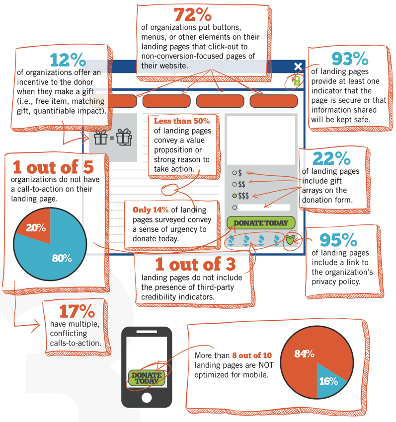Surprising Donation Form Optimization Stats Infographic