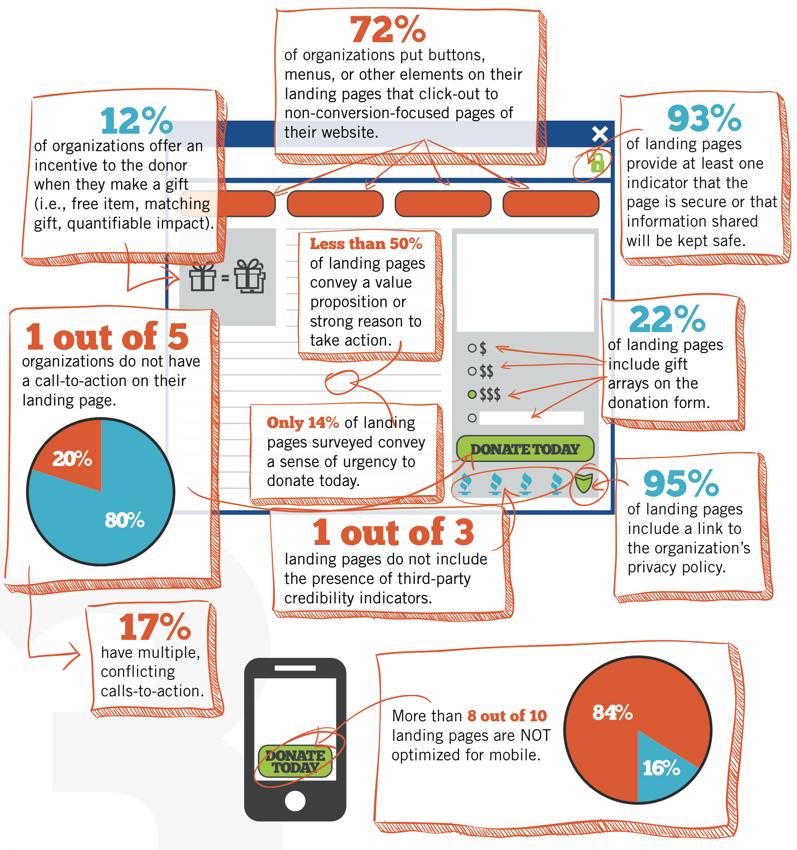 Surprising Donation Form Optimization Stats Infographic