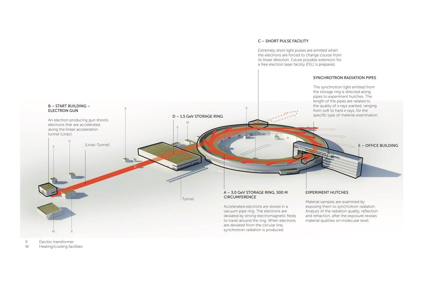 Gallery Of Max Iv Snohetta Fojab Arkitekter 38 Diagram Architecture Function Diagram Wellness Design
