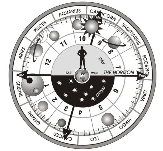 Free Birth Chart Astrology Predictions Alcatine – Birth Chart Template