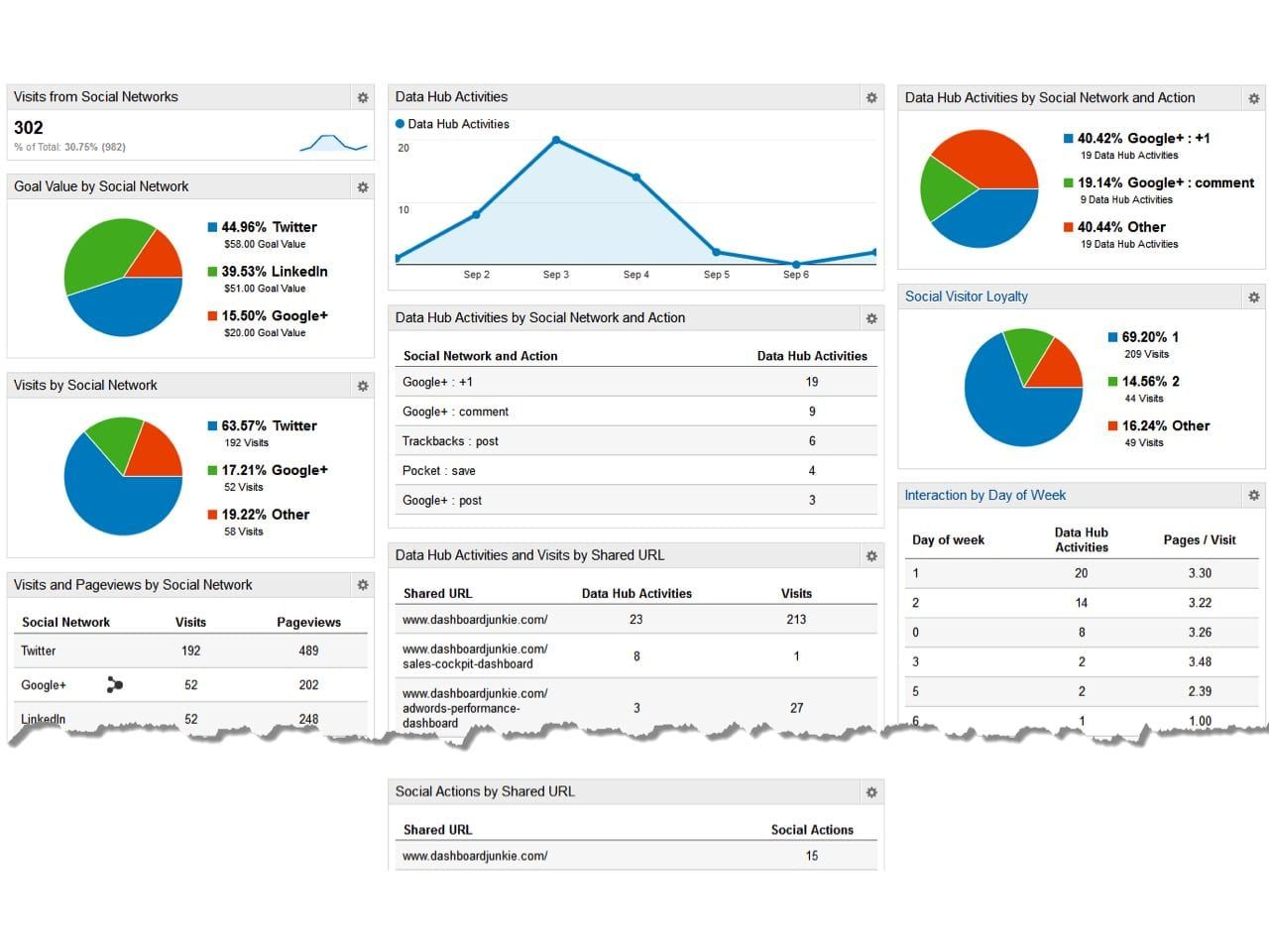Social Media Report Template Social Media Analytics Tools Free Social Media Templates Social Media Marketing Campaign