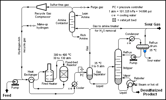 Hydrodesulfurization Wikipedia Process Flow Diagram Chemical Engineering Petroleum Engineering