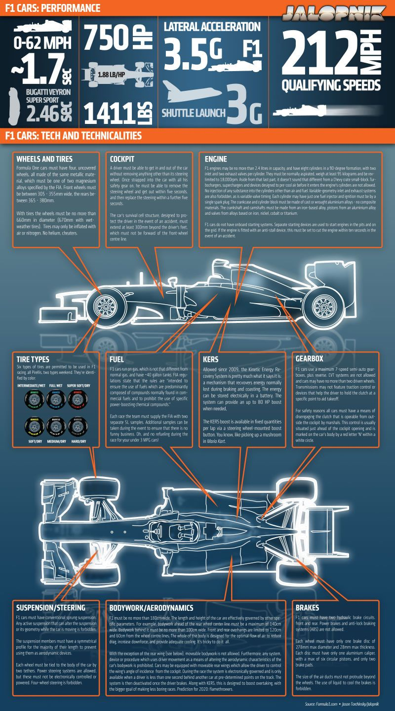 this chart explains why formula one cars are so damn fast [ 800 x 1440 Pixel ]