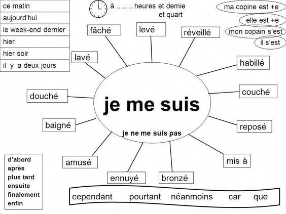 Material Fantástico Obrigada Apprendre Le Français Apprendre L Anglais Passé Composé