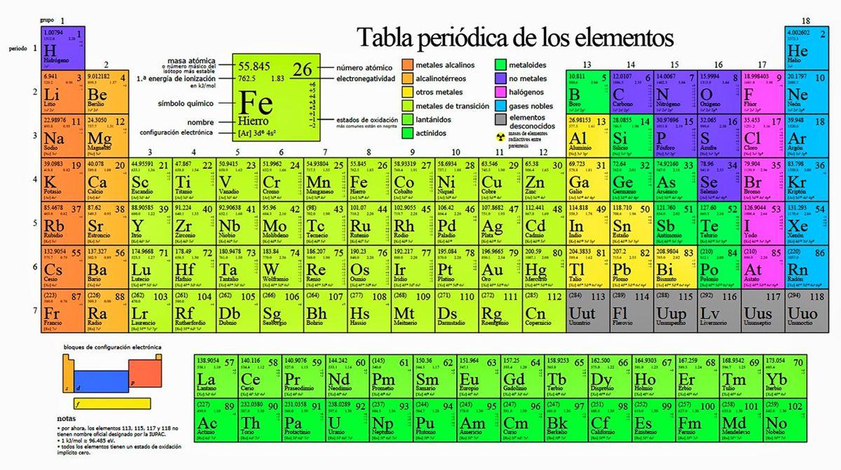 cuatro elementos se suman a la tabla peridica internacional noticias el - Tabla Periodica Keith Enevoldsen En Espanol