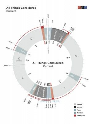 Proposed Npr Clocks Would Add Morning Newscasts Longer Underwriting Credits Underwriting Clock Infographic