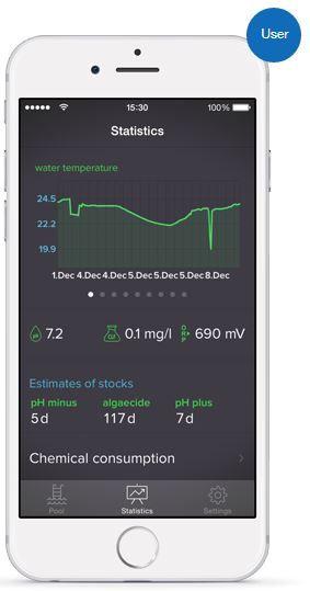 LVLØ pool automation controller app - Statistics screen