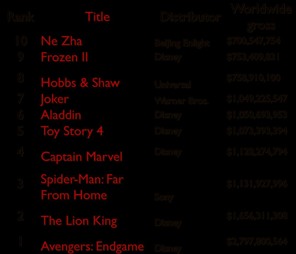Top 10 English Hollywood Movies Box Office Collection In 2019 Box Office Records 2019 Box Office Collection Movies Box Movies