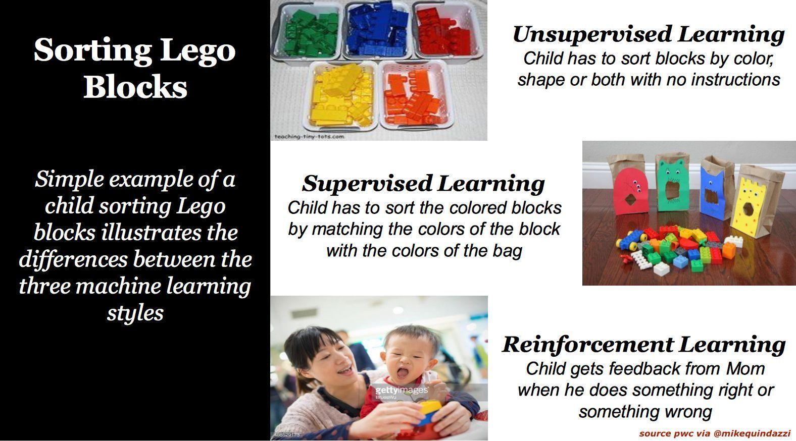 3 Types Of Machinelearning Explained With Lego Pwc Via