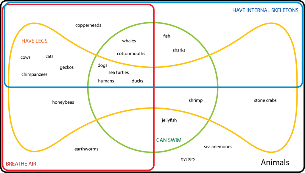 Higher Order Thinking With Venn Diagrams Classroom Assessment