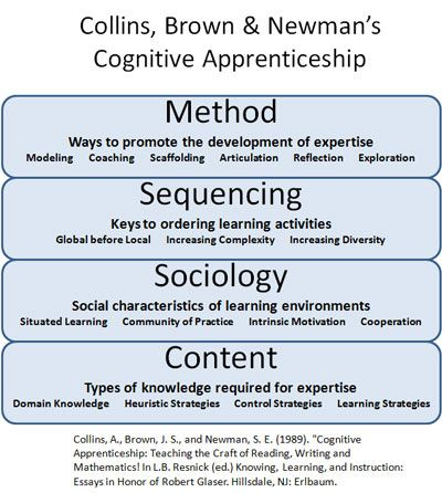 Cognitive apprenticeship is defined as learning through guided cognitive apprenticeship is defined as learning through guided experience on cognitive and fandeluxe Image collections