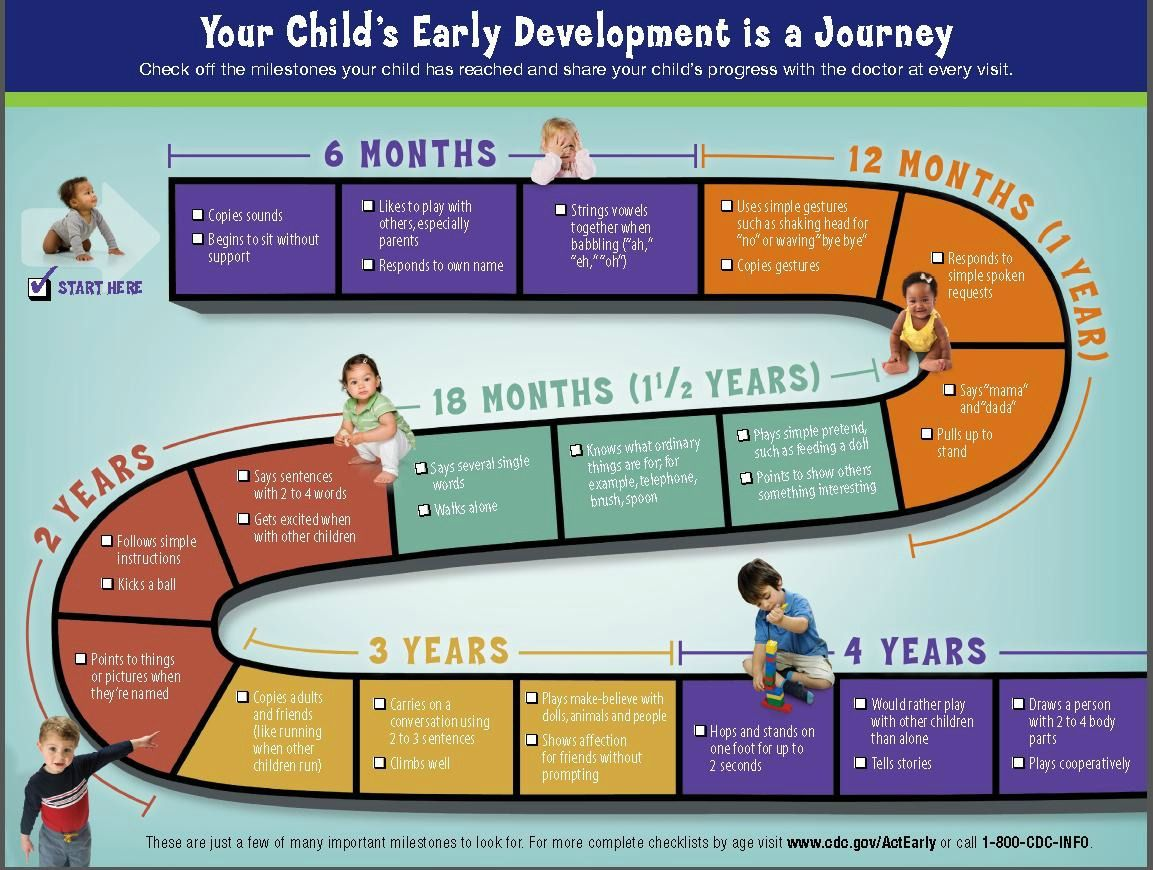 Cdc   act early brochure developmental stages charlottepediatricclinic development milestones child also rh pinterest