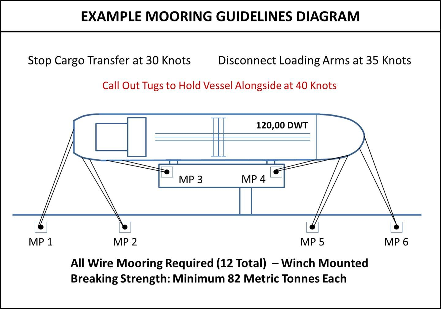 542fd66535fda19737b17cbd62f87b38 ship mooring line diagram coleman evcon thermostat wiring coleman evcon thermostat wiring diagram at crackthecode.co