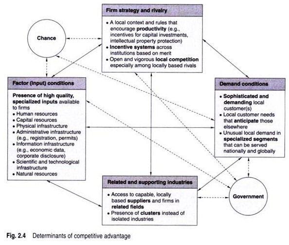 Essay On Theories Of International Trade Comparative Advantage Essay Marketing Analysis