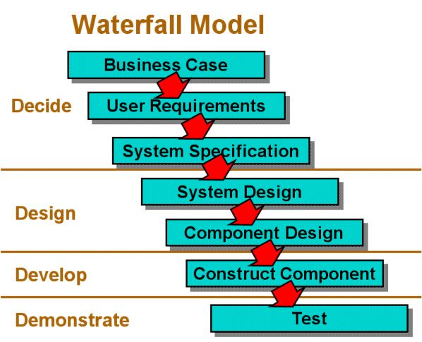 Waterfall model in software development lifecycle sdlc for Waterfall development strategy