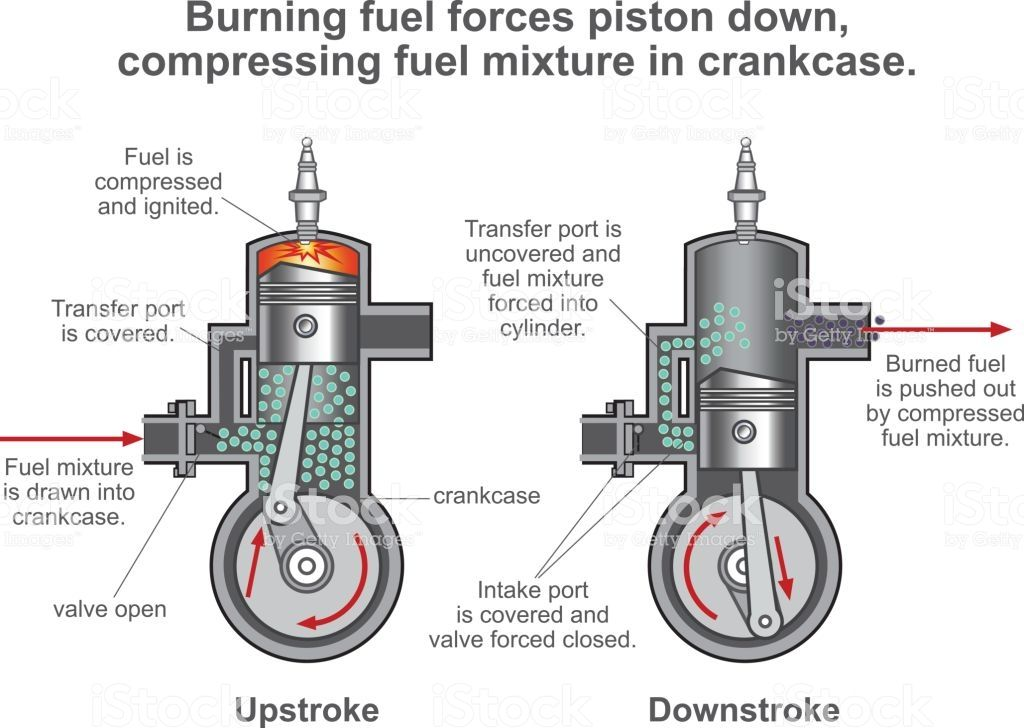 Internal Combustion Engine Is A Heat Engine Where The Combustion Of A
