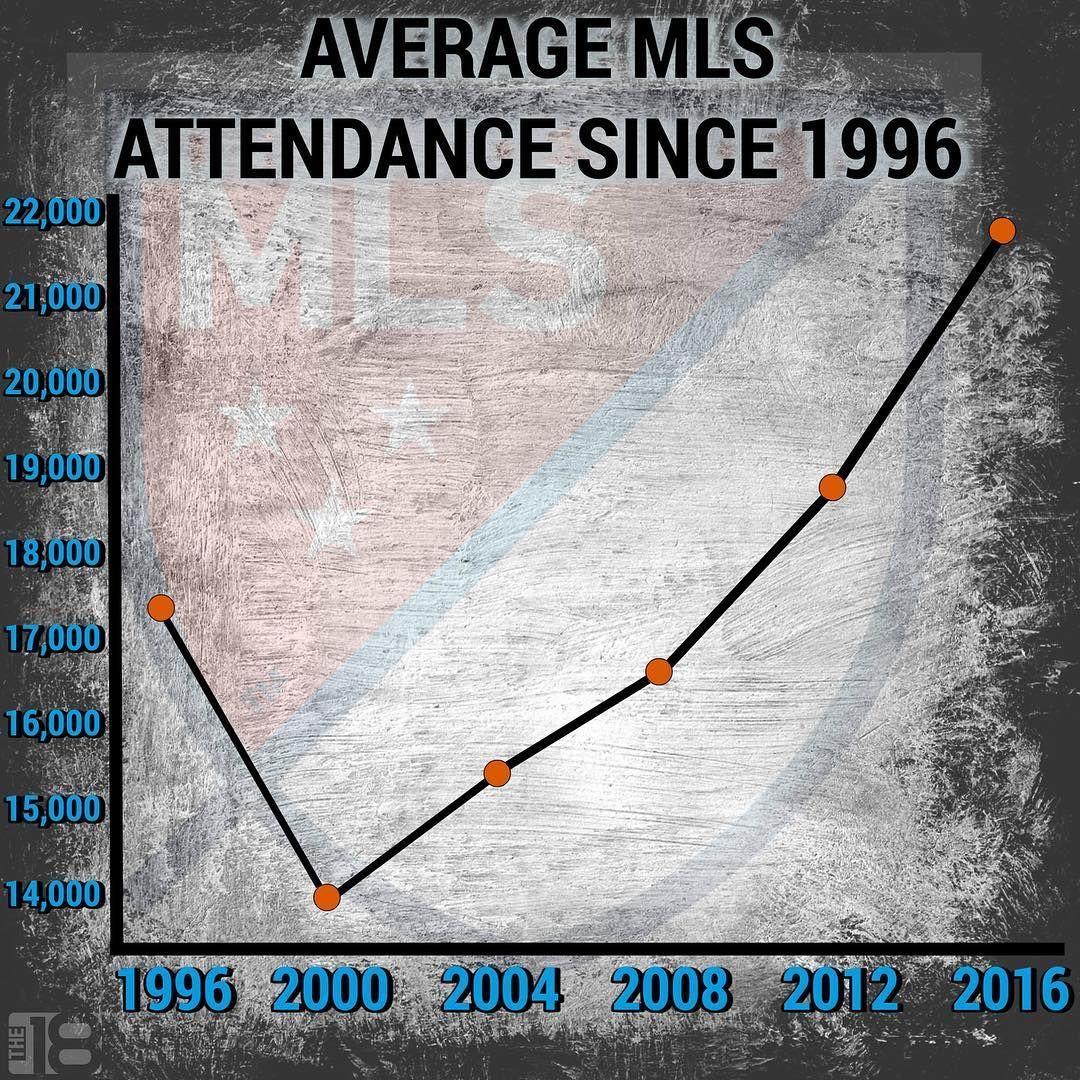 Tag an #MLS hater          #mls #majorleaguesoccer #soccer #football