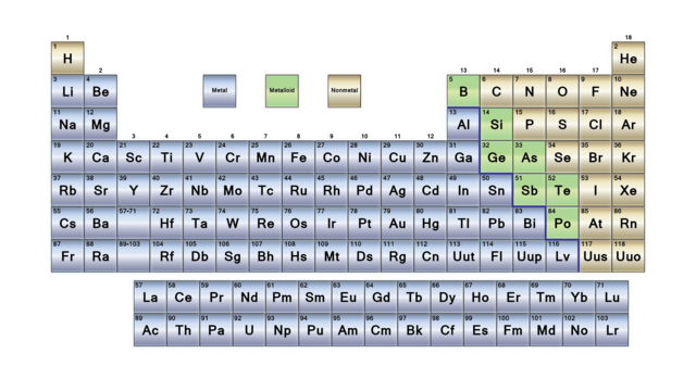 Learn the parts of the periodic table periodic table and learning the nonmetal elements occupy the upper righthand corner of the periodic table this is a list of the nonmetals in order of increasing atomic number urtaz Choice Image