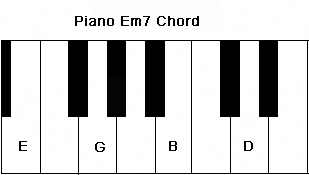 Piano Em7 Chord on the keyboard in the root position. #