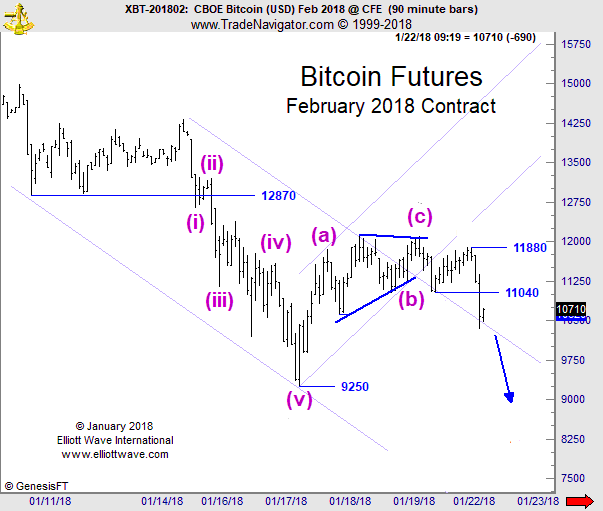 bitcoin k line