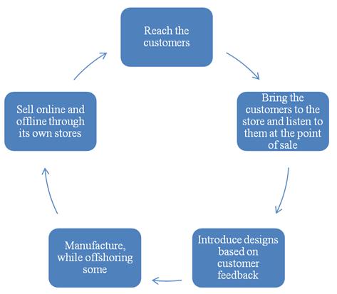 zara process flow diagram enthusiast wiring diagrams u2022 rh rasalibre co Process Flow Map Engineering Process Flow Diagram