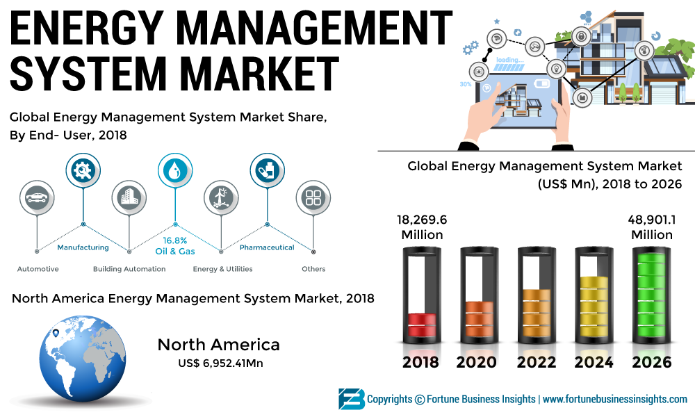 Energy Management System Market Anticipated To Rise At A Staggering 13 7 Cagr Increasing Investments By Several Private And Public Organizations To Boost Grow Energy Management Renewable Energy Resources Energy Infrastructure
