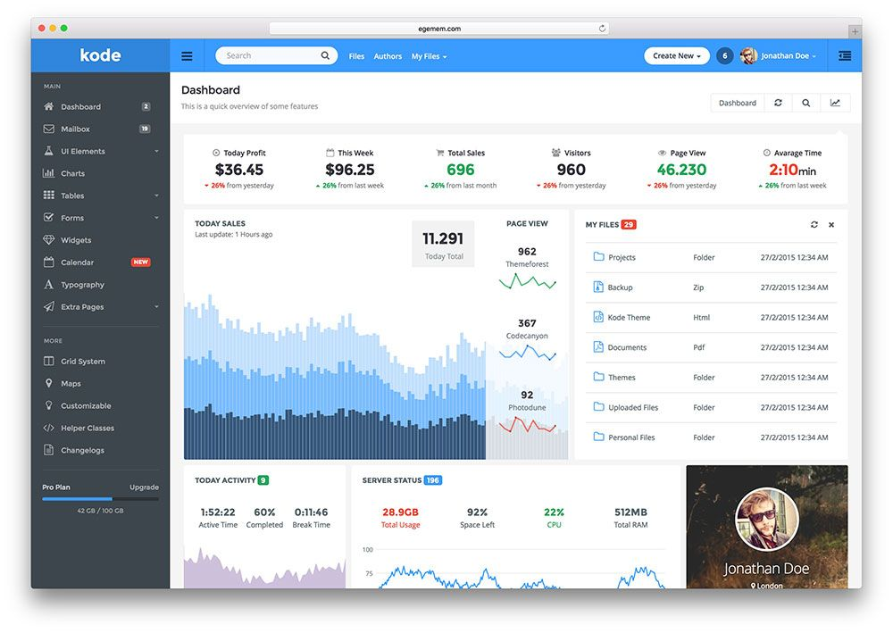 kode-simple-admin-dashboard-html-css-template | admin | Pinterest ...