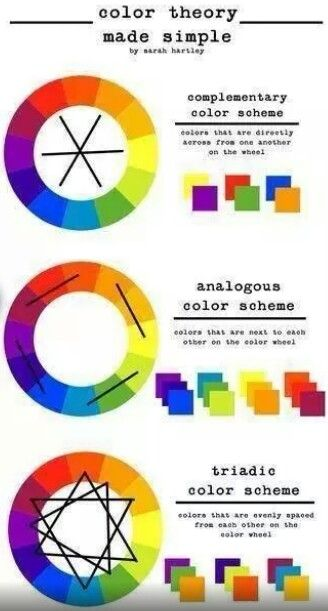 Color Wheel Colour Scheme Color Theory Painting Color Mixing Chart
