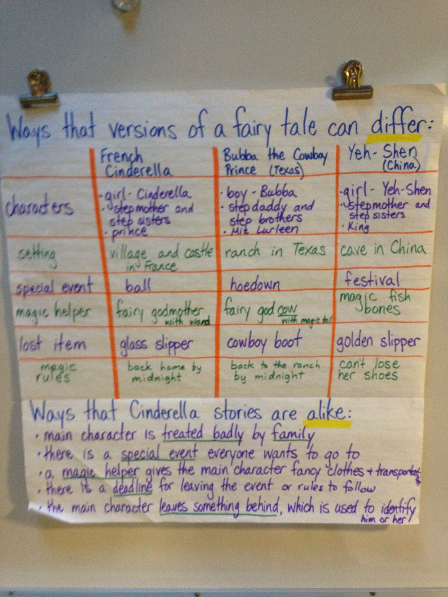 Cinderella Venn Diagram Compare Contrast Onion Cell Comparing Versions Of Anchor Chart Reading