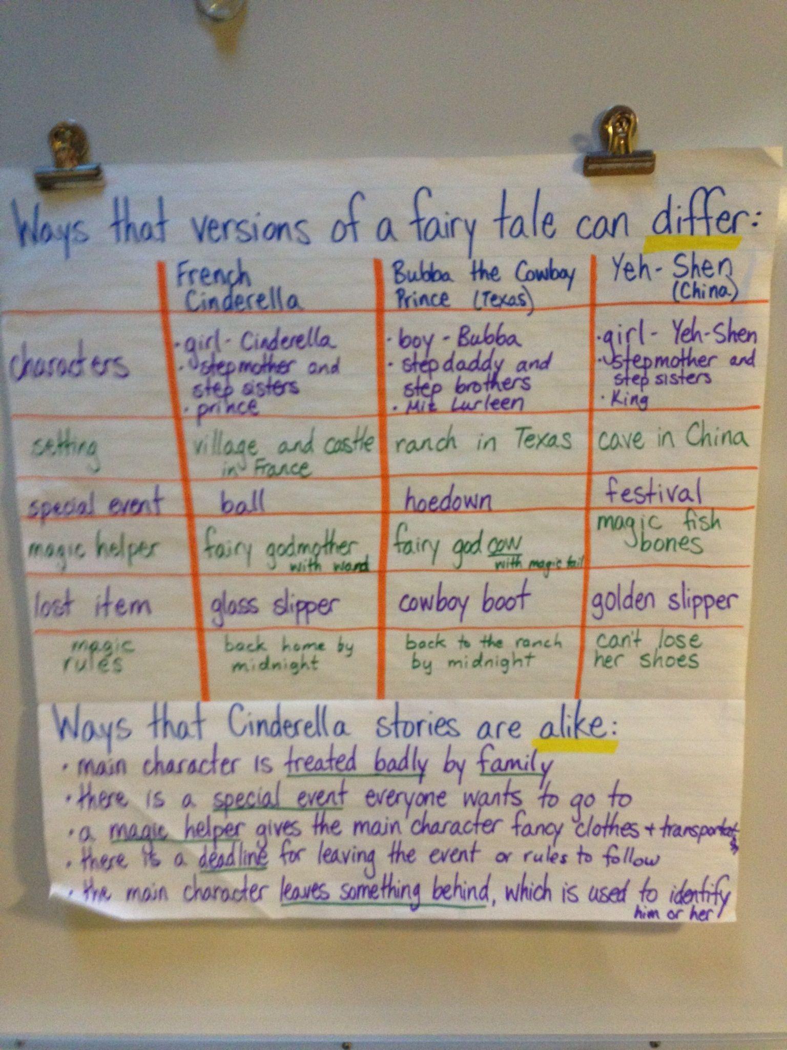 Compare contrast essay cinderella stories