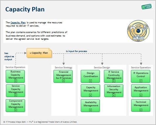 Itil Capacity Plan  Definition And Information Flow HttpWiki