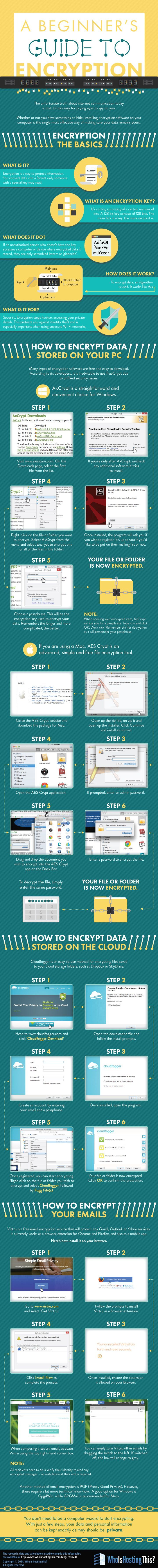 A beginners guide to encryption #infographic