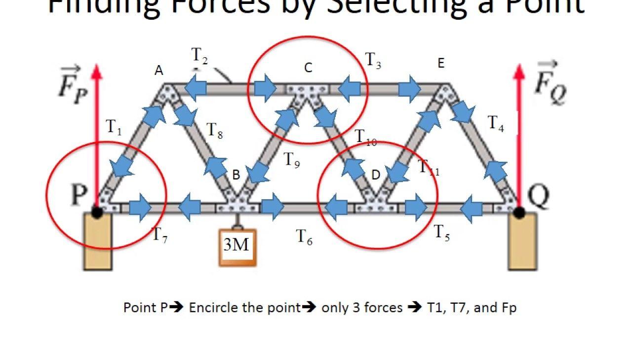 truss bridge tension and compression | truss bridge tension and compression  analysis: physics static equilibrium - youtube