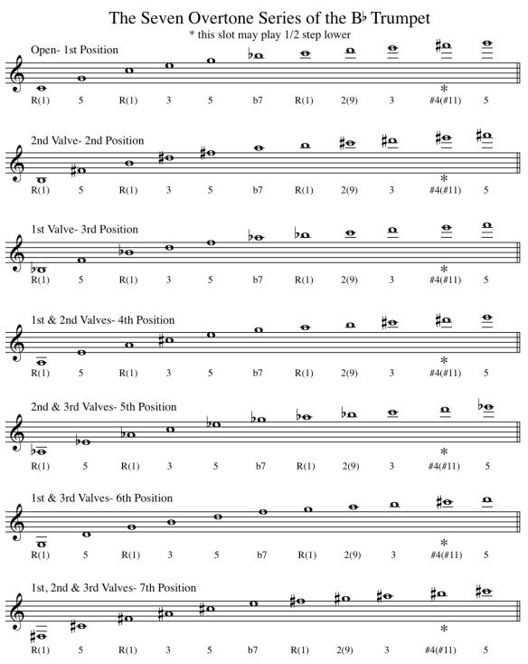 Bb Trumpet Fingering Chart And Overtone Series