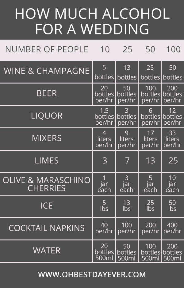 how much alcohol for a wedding #wedding #weddingtips #weddingideas #weddingplanning