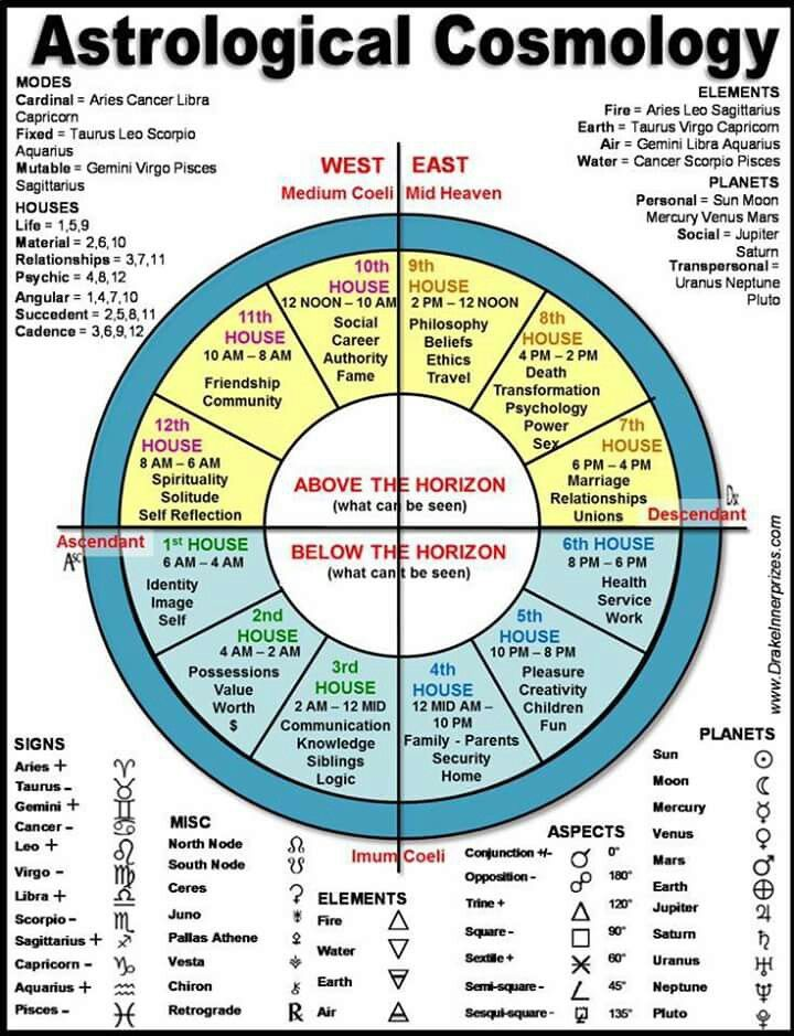 Pin By Kimberly Brinkley On Astrology Pinterest Astrology