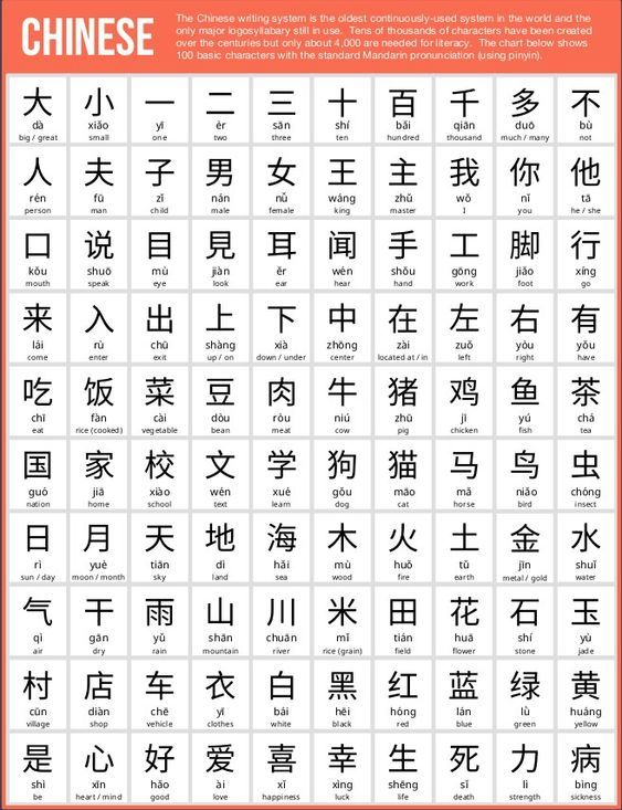 100 Basic Chinese Characters Pinterest Chinese Characters