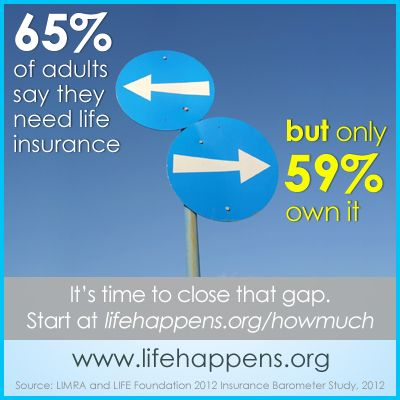 65 Say They Need Life Insurance But Only 59 Own It If You Don