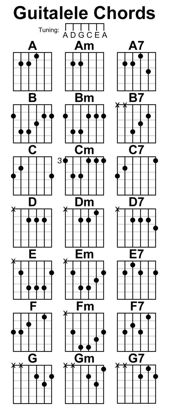 A Basic Guitalele Chord Chart Click Here For A Complete Guitalele
