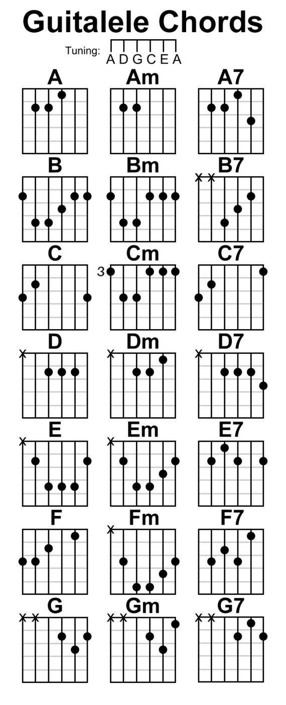 A basic guitalele chord chart click here for a complete guitalele a basic guitalele chord chart click here for a complete guitalele chord chart fav hexwebz Gallery