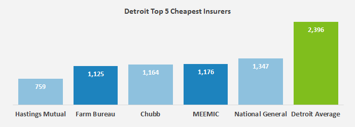 Car Insurance Quotes Michigan Fascinating What Makes Up The Typical Cost Of Car Insurance In  Michigan . Decorating Inspiration