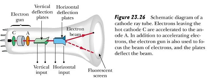 54432fdf5b9aed54ff6dfc2741f64d38 cathode ray tube diagram education pinterest electric field