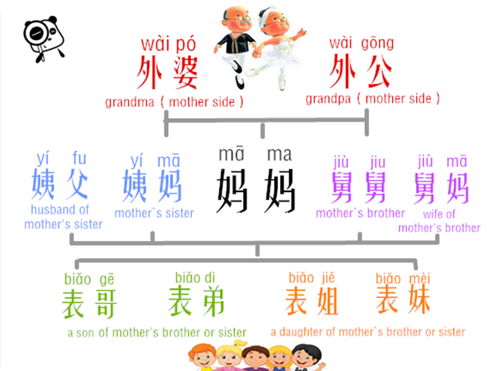 Learn Chinese Relative Addresses In An Easy Way Mother S Side Chinese Language Learning Mandarin Chinese Learning Chinese Lessons