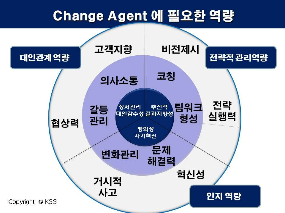 presentation on change agent essay Change agents may differ consistently being either internal or  discussion of  chapter 3: leadership and the role of the change agent essay.