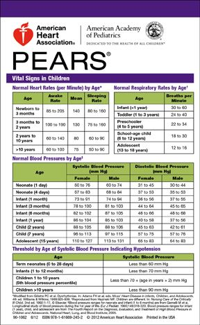 picture about Printable Nursing Reference Cards referred to as PEARS Pocket Reference Card 90-1062  NP Pedia